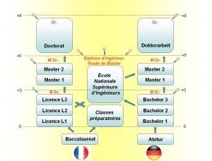 comparatif_DF_Hochschule